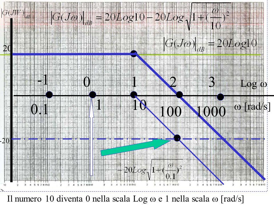Il numero 10 diventa 0 nella scala Log  e 1 nella scala  [rad/s]